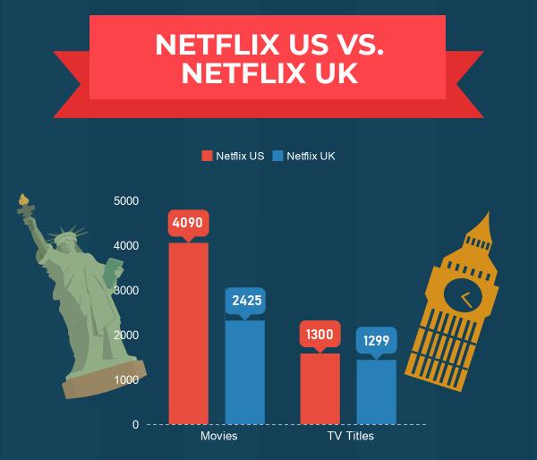 Netflix US vs UK